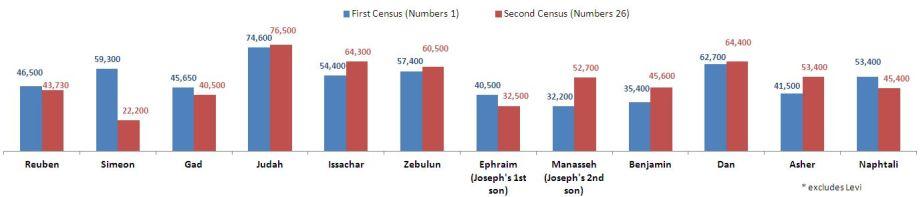 Book of Numbers, Census of Israelites, Bible